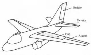 Basic aircraft control surfaces