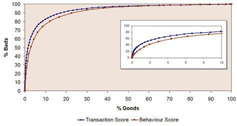 Credit Risk Grading Format Microlending Analytics Score Part 4