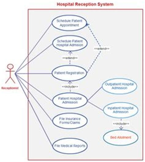 draw use diagram 1000 images about use diagram templates on