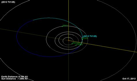 New Der One Way 4 Warna orbiter ch space news 2013 10 13