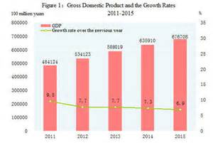 china bureau statistics gci phone service