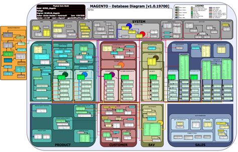magento layout update database 2012t2 team chm project design is480