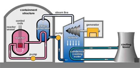simple diagram of nuclear power plant how do nuclear power plants work