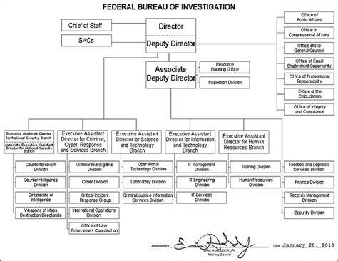 fbi organizational chart fbi