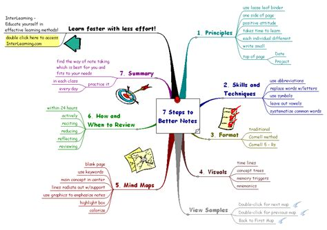 pattern notes and mind maps dave s wiki mind maps