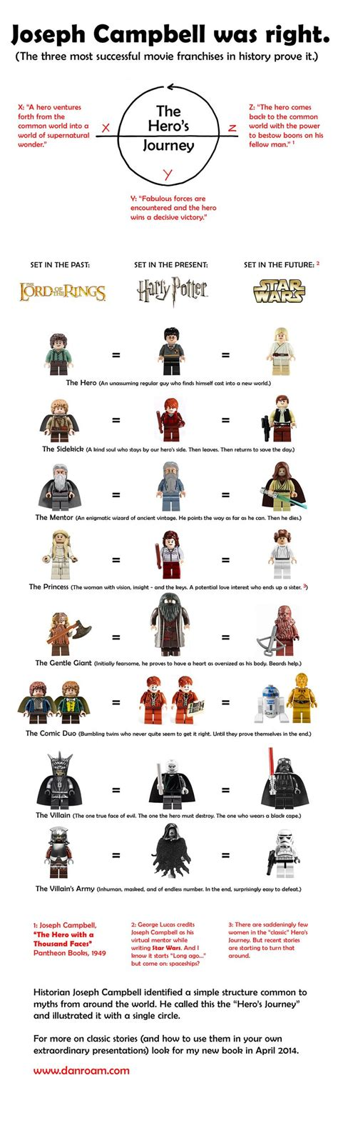 journey to star wars 1484780787 65 best images about hero s journey on ancient mesopotamia the heroes and graphic