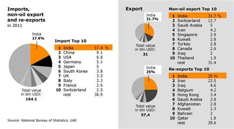 Economy of United Arab Emirates International Trade Charts 2017