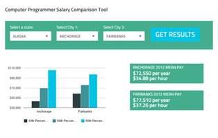 Computer Programing Salary by Interactive Career Guide To Computer Programming