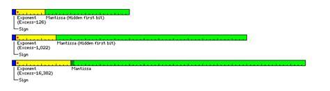float format floating point formats 忙里偷闲的日志 网易博客
