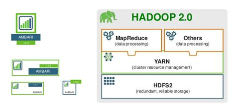 hadoop architecture diagram related keywords suggestions for hadoop ppt