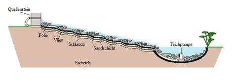 teich selber bauen anleitung 3483 bachlauf selber bauen mit anleitung 187 www selber bauen de