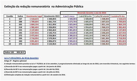 tabela de salario minimo 2016 mocambique aumento salarial em mocambique para 2016 nova tabela