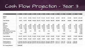 three year projection template am i overpaying business