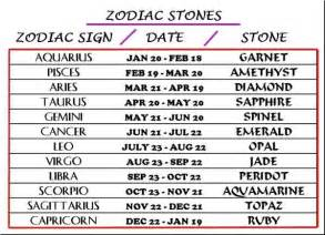 Zodiac birthstone chart success