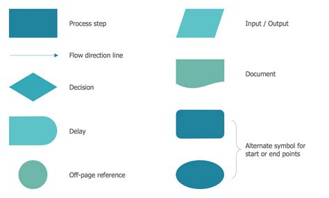 flow chart tool seven basic tools of quality quality
