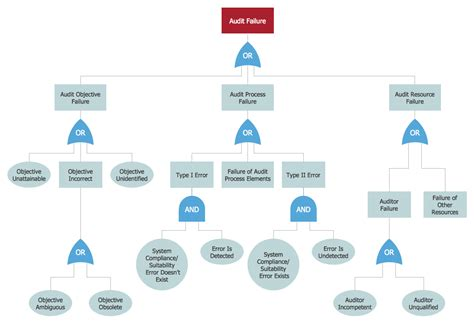 visio fault tree fault tree analysis diagram visio image collections how