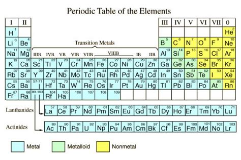 tavola periodica degli elementi da stare pdf metal and metalloids on periodic table new calendar