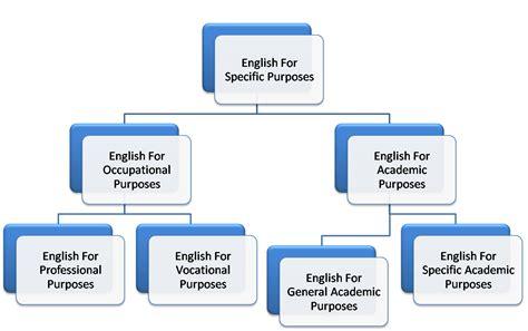For Specifik Purposes for specific purpose