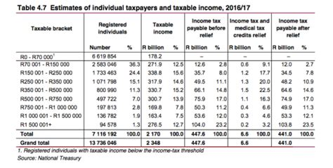 Income Tax Table by Personal Income Tax This Is What You Ll Pay Moneyweb