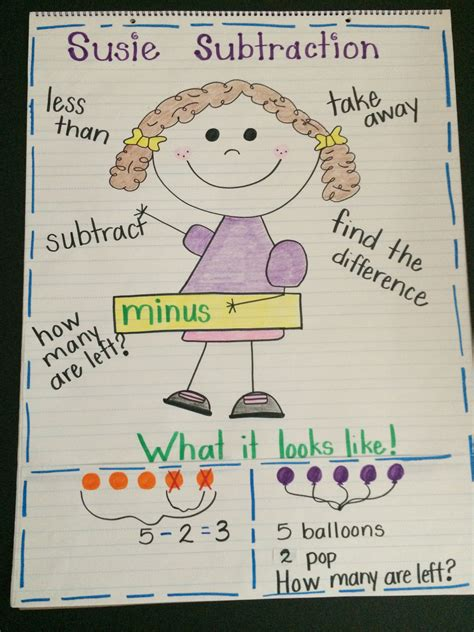 diagram subtraction 1st grade subtraction grade anchor chart classroom anchor charts chart and math