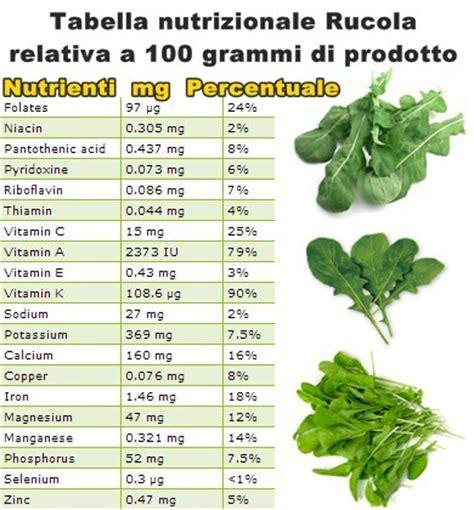 elenco alimenti con vitamina k propriet 224 e benefici rucola o rugola vitamine proteine