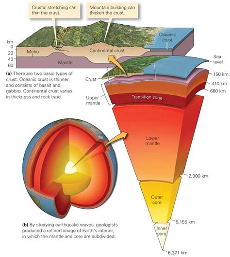 layout of earth s interior what are earth layers made of learning geology