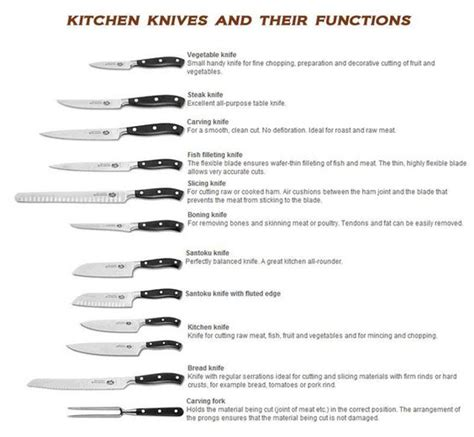 Types Of Knives Used In Kitchen Different Of Knife And Their Uses Search Food Pinterest Different Types