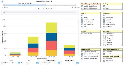 key performance indicator reporting inetsoft