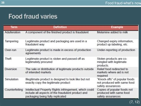 Gfsi Brc Sqf And Beyond Where Food Safety Is Heading And Packaging Food Fraud Vulnerability Assessment Template