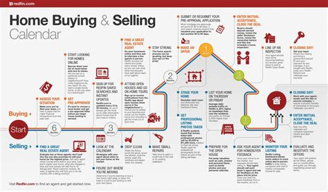 the process for buying a house home buying and selling calendar redfin infographic house and real estate