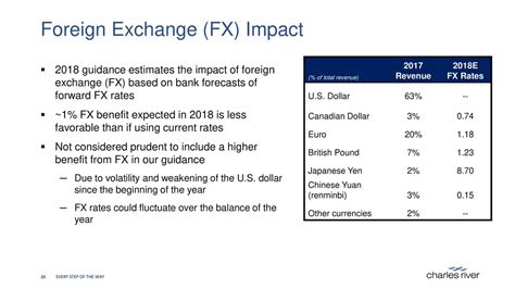 Foreign Currency Impact Mba by Charles River Laboratories International Inc 2017 Q4