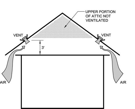 irc section 264 vexing ventilation issues professional roofing magazine