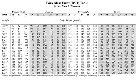 bmi table for printable mass index calculator for everyone
