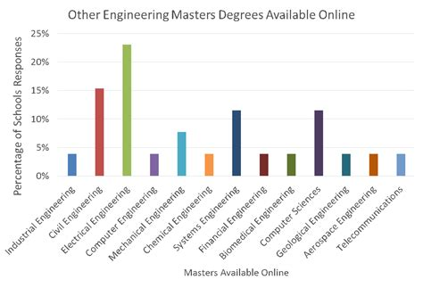 Engineering And Mba Dual Degree by Dual Masters Degrees Including Engineering Management