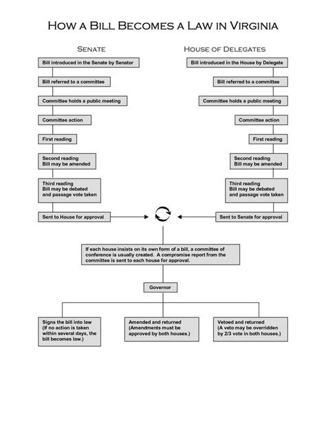 how a bill becomes a blank flowchart 22 best images about teaching government citizenship on