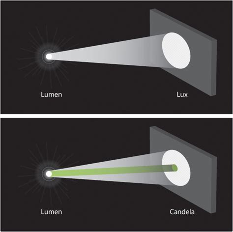 lumens to candela candella explained