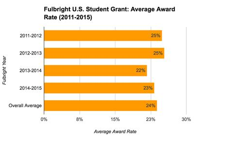 Average Grant Award Mba by Phd Research Statistics