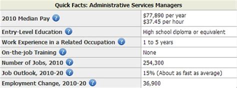 Mba Graduate Entry Level Salary by Business Administration Salary Defenderauto Info
