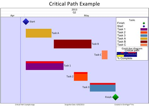 critical path event planning templates june 2013 onepager