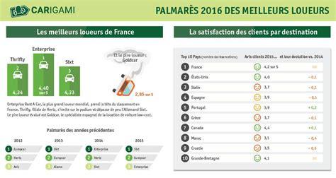 Location de voitures : le palmarès des loueurs en France, Automobile