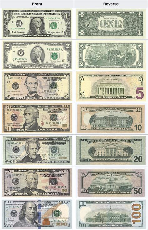 currency usd united states currency usd guide bestexchangerates