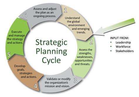 strategic planning cycle diagram strategic planning lynne carbone associates