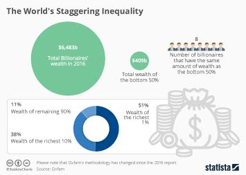chart the 62 richest are as wealthy as half the world statista