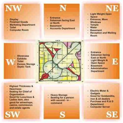 vastu for home house plan as per vastu joy studio design gallery best