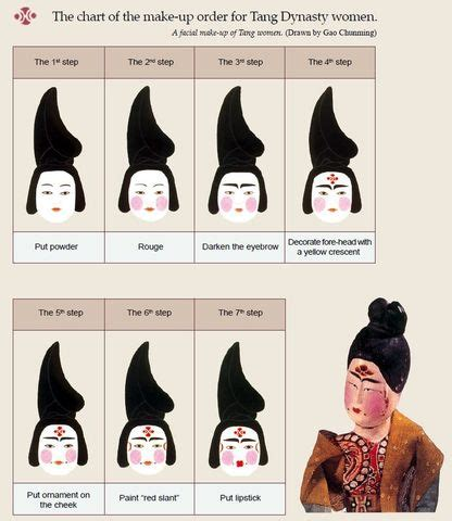 Hairstyles Accessories Bun Flowchart by History Of Asian Cosmetics Timeline Timetoast Timelines