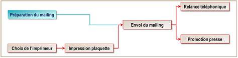 diagramme de gantt ou pert pert ou gantt quel outil pour sa planification le