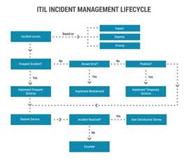 Itil Incident Management And Resolution itil incident management software process freshservice