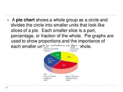 interpreting charts and diagrams explain pie diagram with exle choice image how to