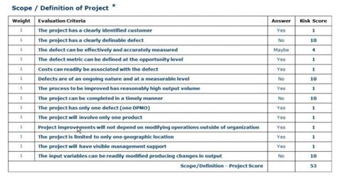 project risk assessment template avoiding a lean six sigma project failure part 3 minitab