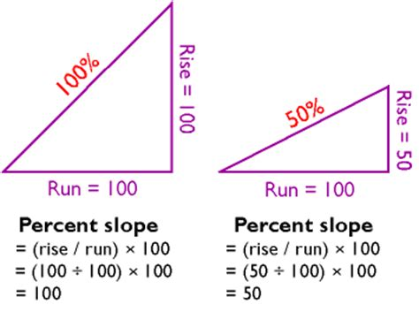 how to find slope from a 9 slope